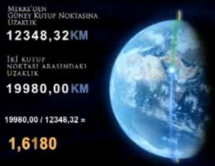 Kutub utara - Mekkah - Kutub selatan