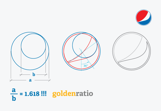 Pepsi (http://www.banskt.com/blog/golden-ratio-in-logo-designs/)